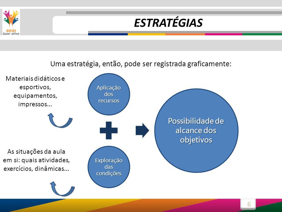 6 Aplicação dos recursos Exploração das condições Possibilidade de alcance dos objetivos Uma estratégia, então, pode ser registrada graficamente: Mate