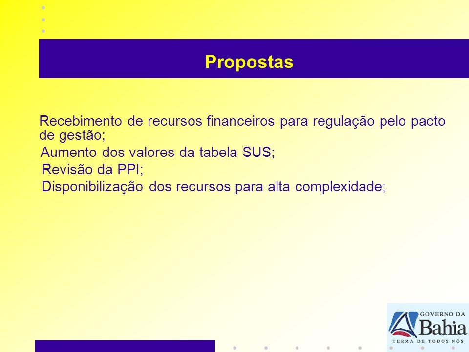 Recebimento de recursos financeiros para regulação pelo pacto de gestão; Aumento dos valores da tabela SUS; Revisão da PPI; Disponibilização dos recur