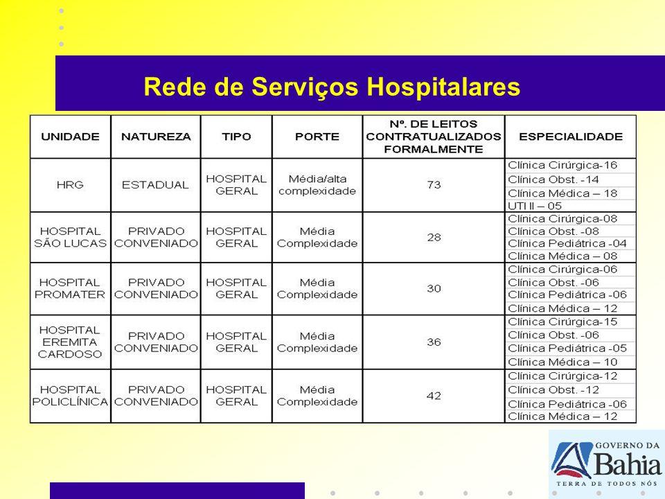 Rede de Serviços Hospitalares