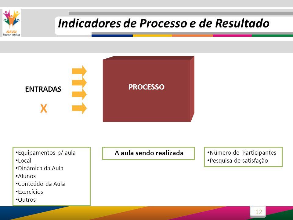 12 ENTRADAS X PROCESSO Equipamentos p/ aula Local Dinâmica da Aula Alunos Conteúdo da Aula Exercícios Outros Número de Participantes Pesquisa de satis