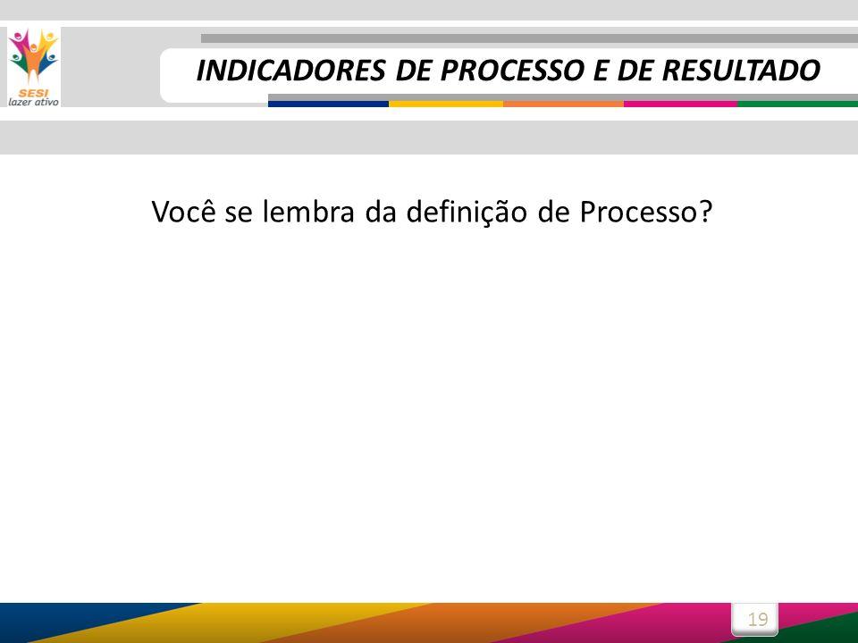 19 Você se lembra da definição de Processo? INDICADORES DE PROCESSO E DE RESULTADO