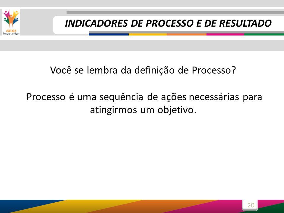20 Você se lembra da definição de Processo? Processo é uma sequência de ações necessárias para atingirmos um objetivo. INDICADORES DE PROCESSO E DE RE
