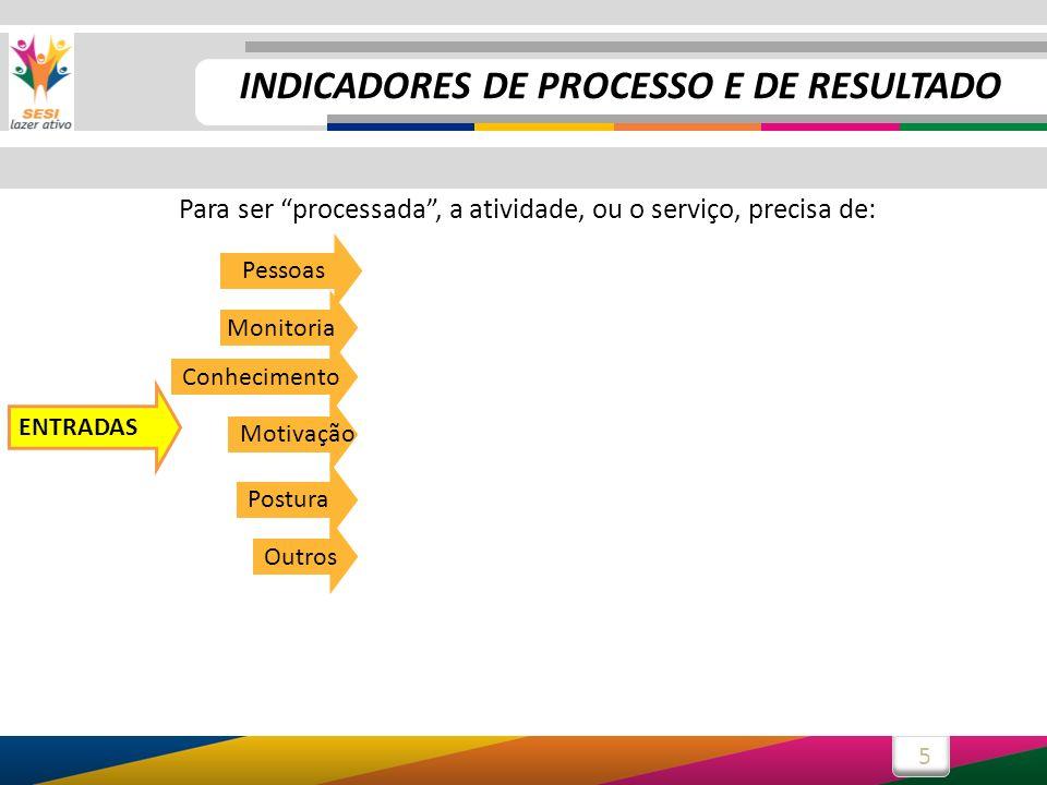 5 PROCESSO Para ser processada, a atividade, ou o serviço, precisa de: Pessoas Outros PROCESSO Postura Monitoria Motivação Conhecimento ENTRADAS INDIC