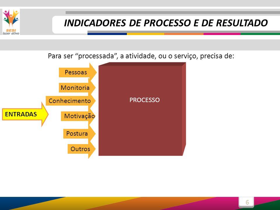 6 PROCESSO Para ser processada, a atividade, ou o serviço, precisa de: Pessoas Outros PROCESSO Postura Monitoria Motivação Conhecimento ENTRADAS INDIC