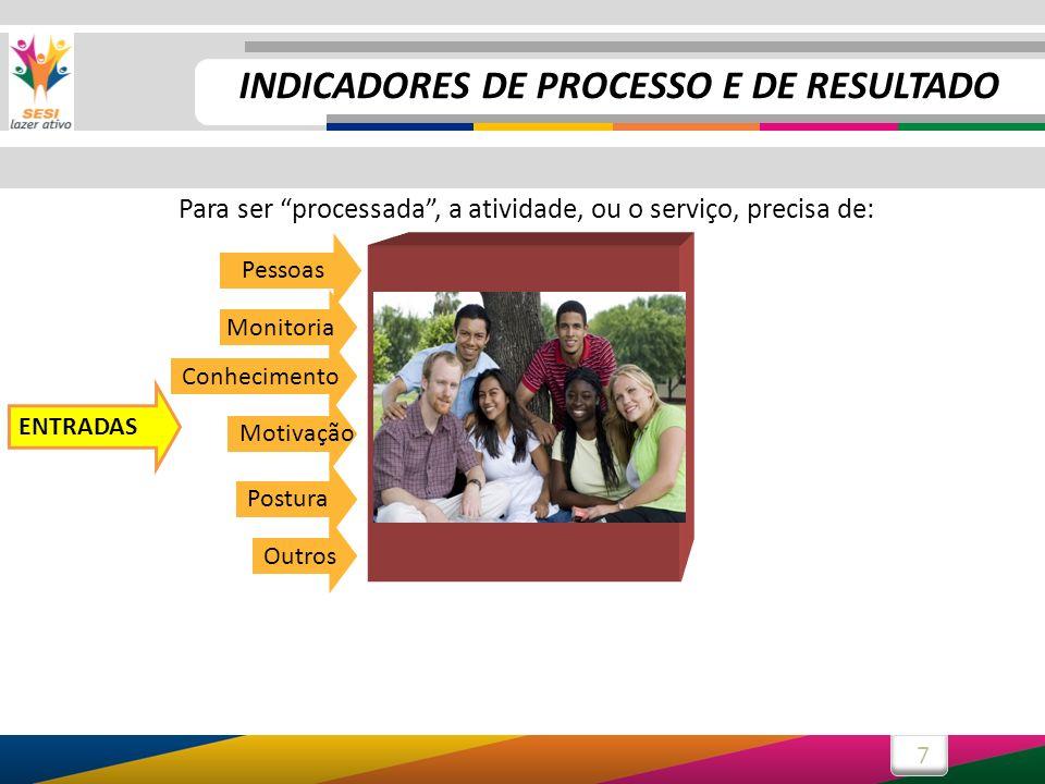 7 PROCESSO Para ser processada, a atividade, ou o serviço, precisa de: Pessoas Outros PROCESSO Postura Monitoria Motivação Conhecimento ENTRADAS INDIC