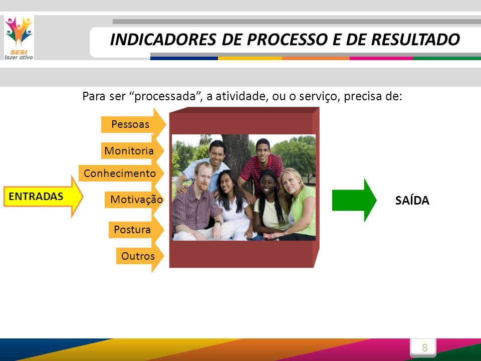8 PROCESSO Para ser processada, a atividade, ou o serviço, precisa de: Pessoas Outros SAÍDA PROCESSO Postura Monitoria Motivação Conhecimento ENTRADAS
