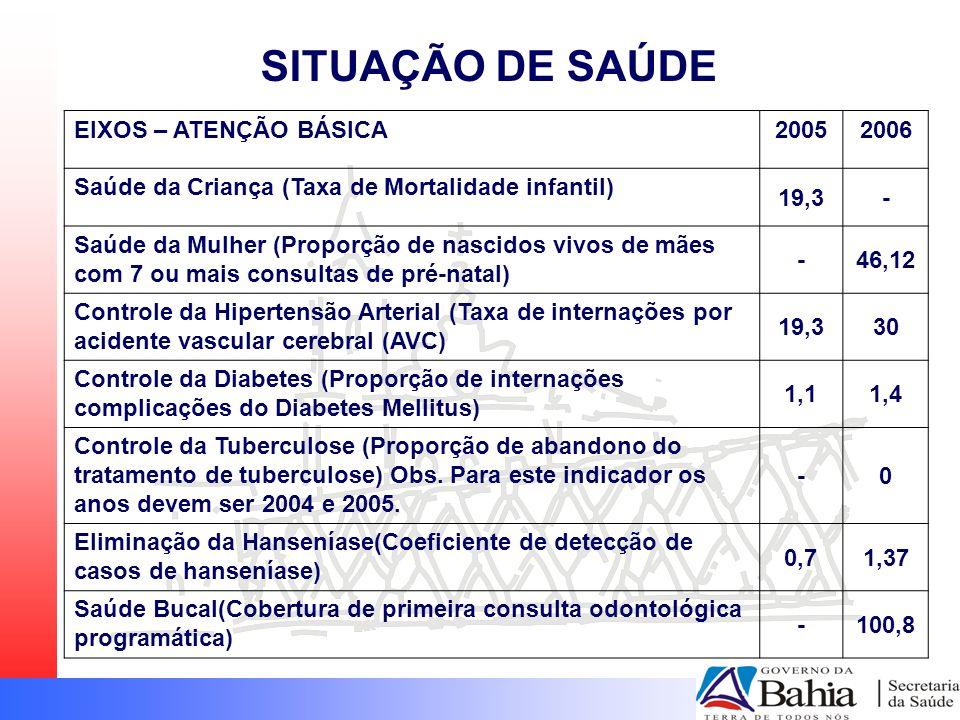 SITUAÇÃO DE SAÚDE EIXOS – ATENÇÃO BÁSICA20052006 Saúde da Criança (Taxa de Mortalidade infantil) 19,3- Saúde da Mulher (Proporção de nascidos vivos de