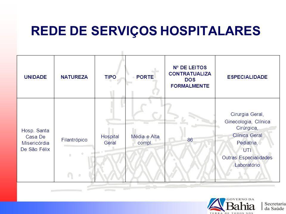 REDE DE SERVIÇOS HOSPITALARES UNIDADENATUREZATIPOPORTE Nº DE LEITOS CONTRATUALIZA DOS FORMALMENTE ESPECIALIDADE Hosp. Santa Casa De Misericórdia De Sã