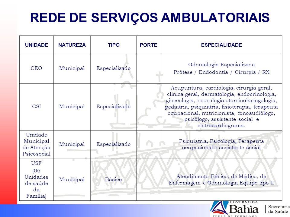 REDE DE SERVIÇOS AMBULATORIAIS UNIDADENATUREZATIPOPORTEESPECIALIDADE CEOMunicipalEspecializado Odontologia Especializada Prótese / Endodontia / Cirurg