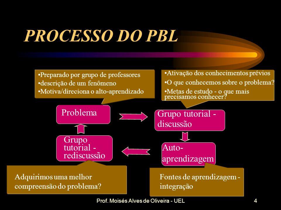 Prof. Moisés Alves de Oliveira - UEL PRINCÍPIOS DO PBL É centrado no aluno O aprendizado independente é estimulado e recompensado O currículo é temáti