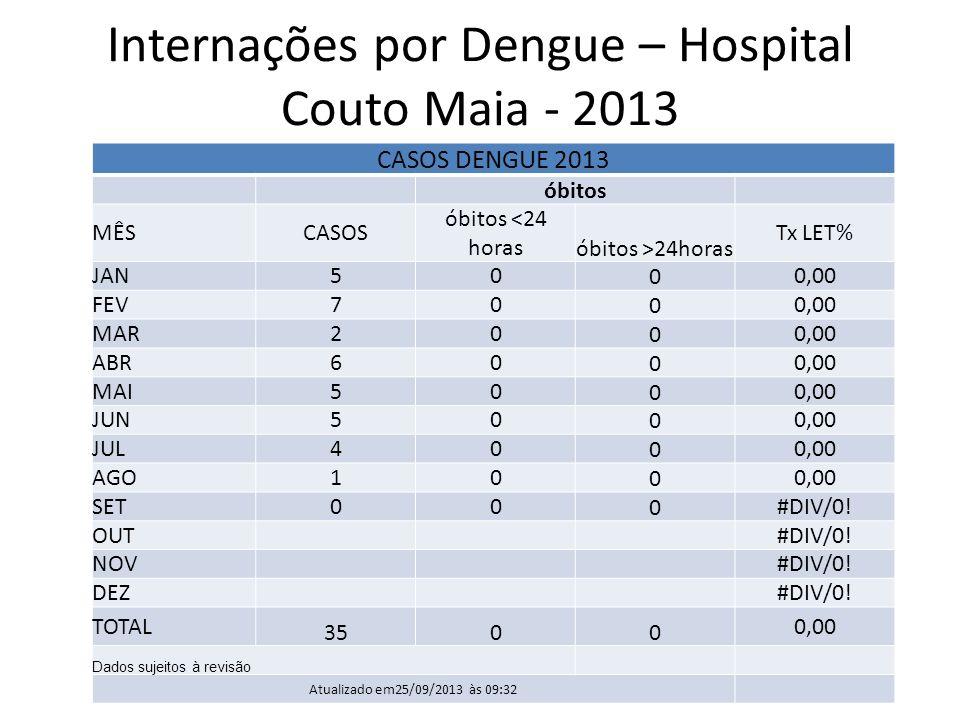 Internações por Dengue – Hospital Couto Maia - 2013 CASOS DENGUE 2013 óbitos MÊSCASOS óbitos <24 horas óbitos >24horas Tx LET% JAN50 0 0,00 FEV70 0 0,00 MAR20 0 0,00 ABR60 0 0,00 MAI50 0 0,00 JUN50 0 0,00 JUL40 0 0,00 AGO10 0 0,00 SET00 0 #DIV/0.