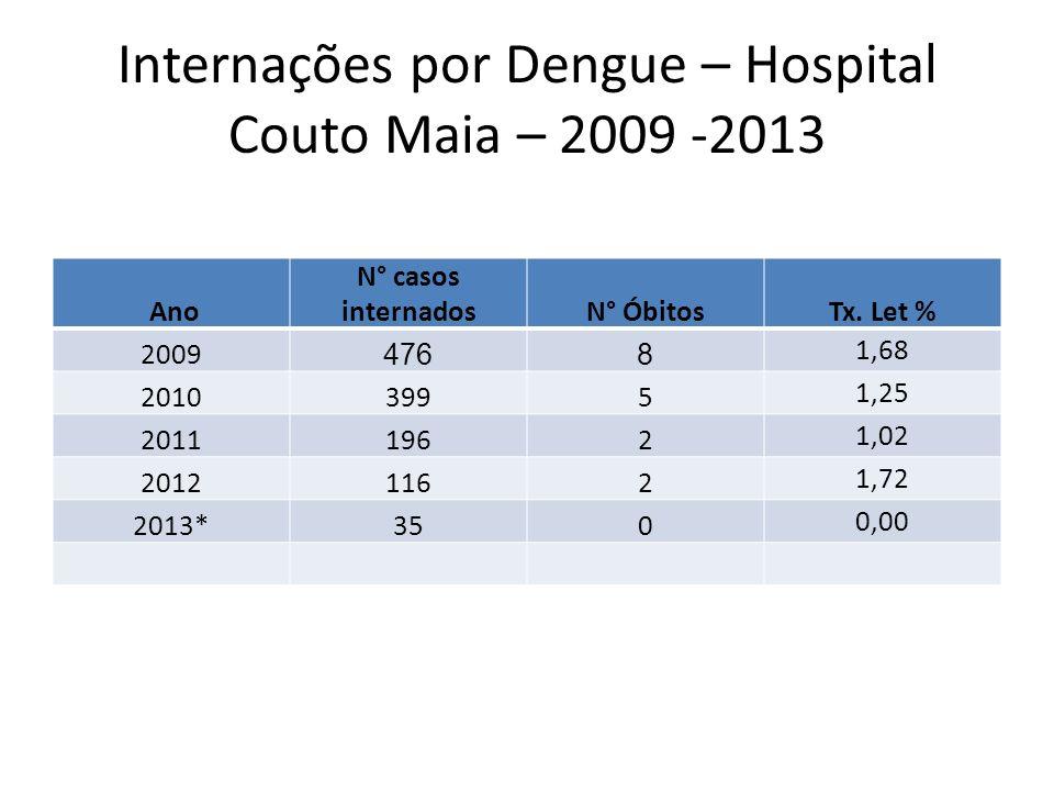 Internações por Dengue – Hospital Couto Maia – 2009 -2013 Ano N° casos internadosN° ÓbitosTx. Let % 2009 4768 1,68 20103995 1,25 20111962 1,02 2012116