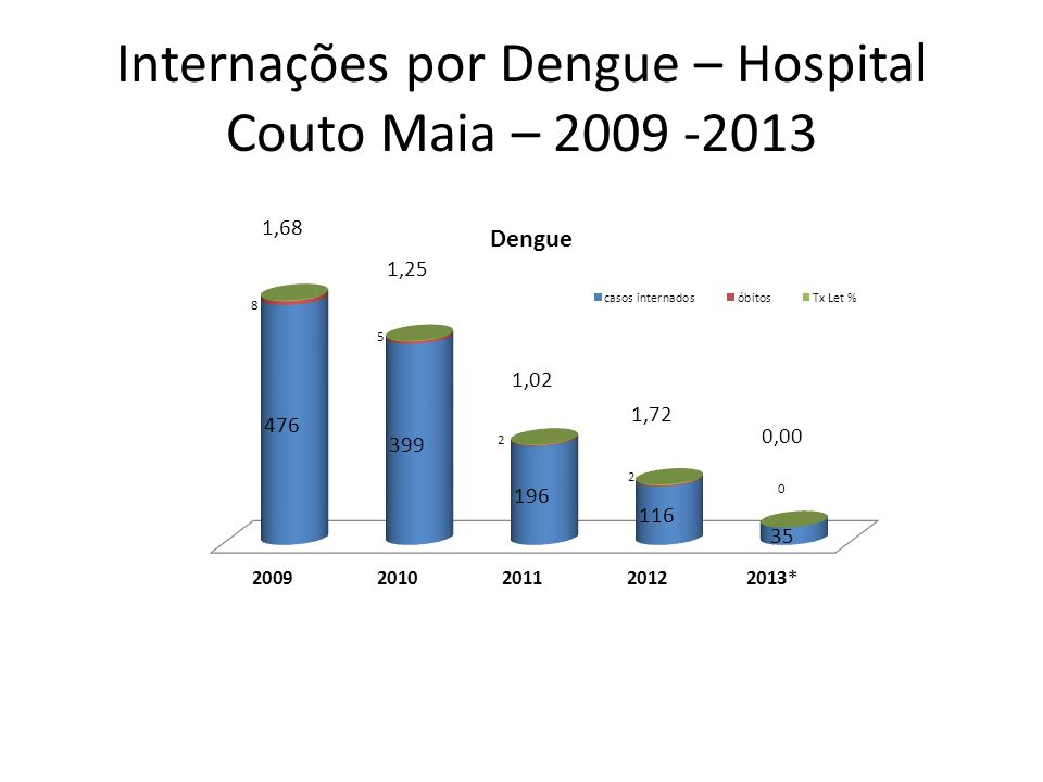 Internações por Dengue – Hospital Couto Maia – 2009 -2013