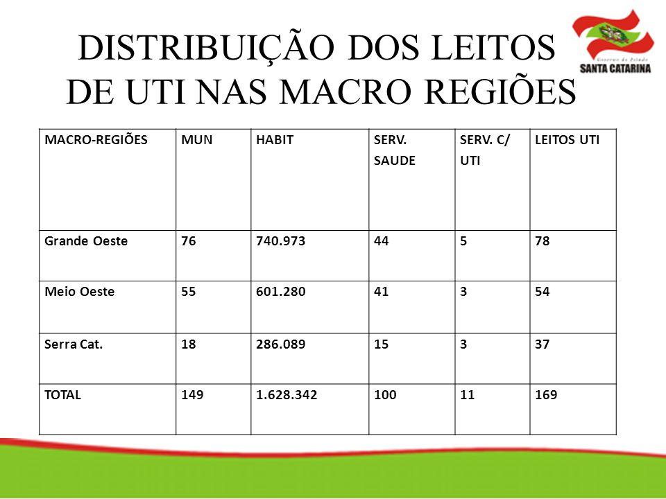 DISTRIBUIÇÃO DOS LEITOS DE UTI NAS MACRO REGIÕES MACRO-REGIÕESMUNHABIT SERV.