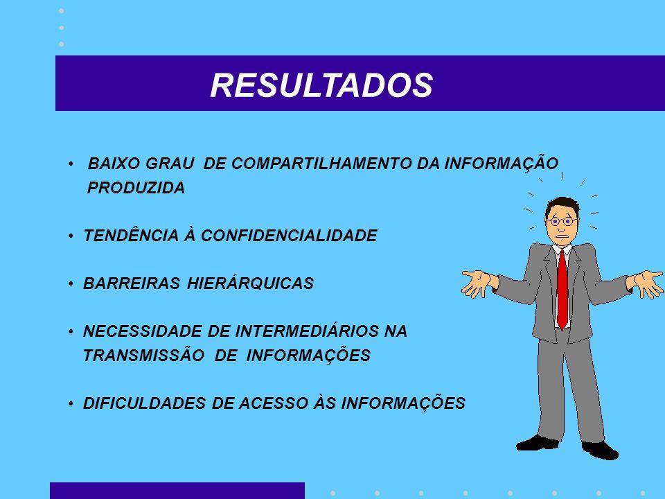 RESULTADOS BAIXO GRAU DE COMPARTILHAMENTO DA INFORMAÇÃO PRODUZIDA TENDÊNCIA À CONFIDENCIALIDADE BARREIRAS HIERÁRQUICAS NECESSIDADE DE INTERMEDIÁRIOS N
