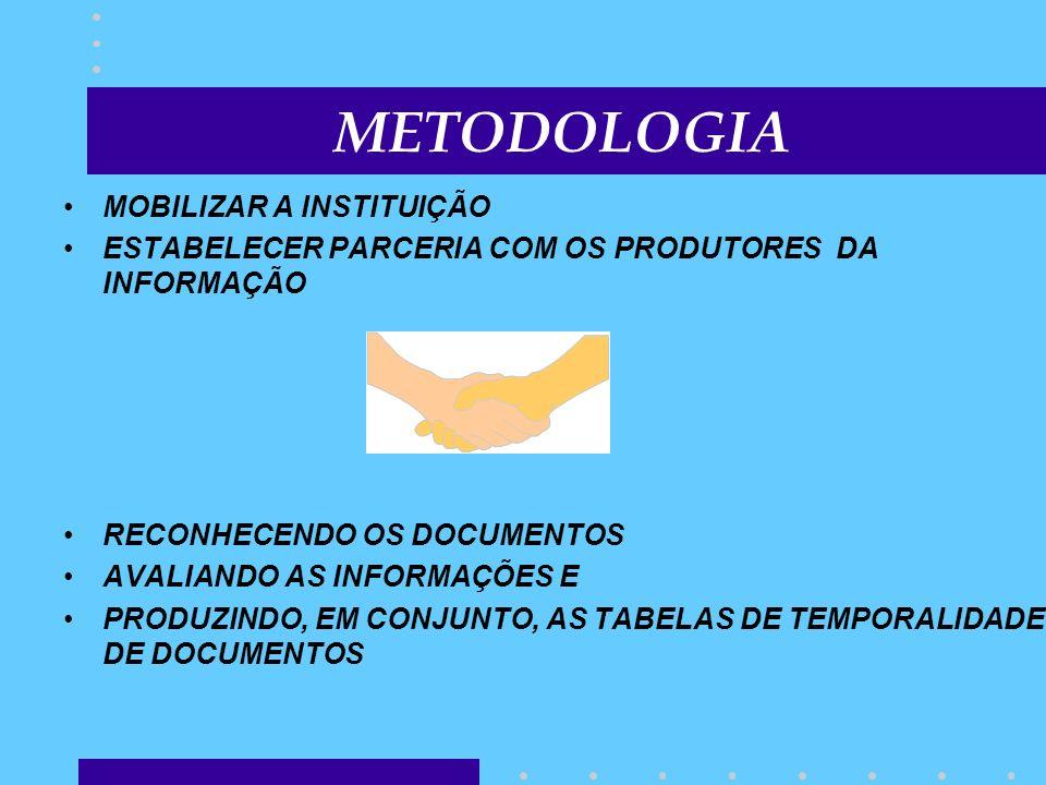 METODOLOGIA MOBILIZAR A INSTITUIÇÃO ESTABELECER PARCERIA COM OS PRODUTORES DA INFORMAÇÃO RECONHECENDO OS DOCUMENTOS AVALIANDO AS INFORMAÇÕES E PRODUZI