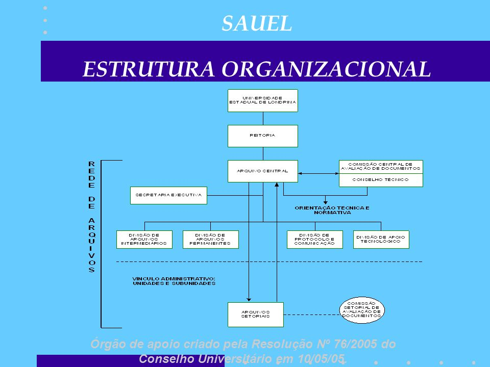 SAUEL ESTRUTURA ORGANIZACIONAL Órgão de apoio criado pela Resolução Nº 76/2005 do Conselho Universitário em 10/05/05.
