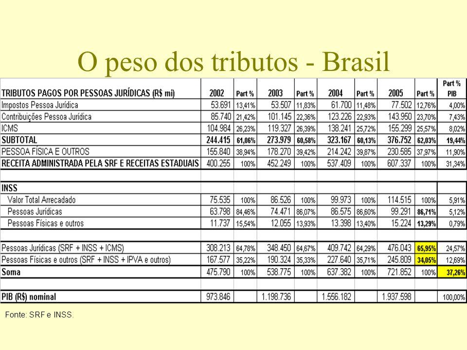 O peso dos tributos - Brasil Fonte: SRF e INSS.