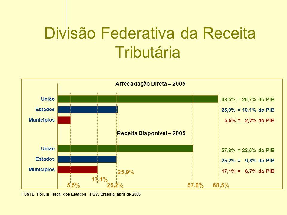 57,8% = 22,5% do PIB 25,2% = 9,8% do PIB 17,1% = 6,7% do PIB Divisão Federativa da Receita Tributária União Estados Municípios FONTE: Fórum Fiscal dos