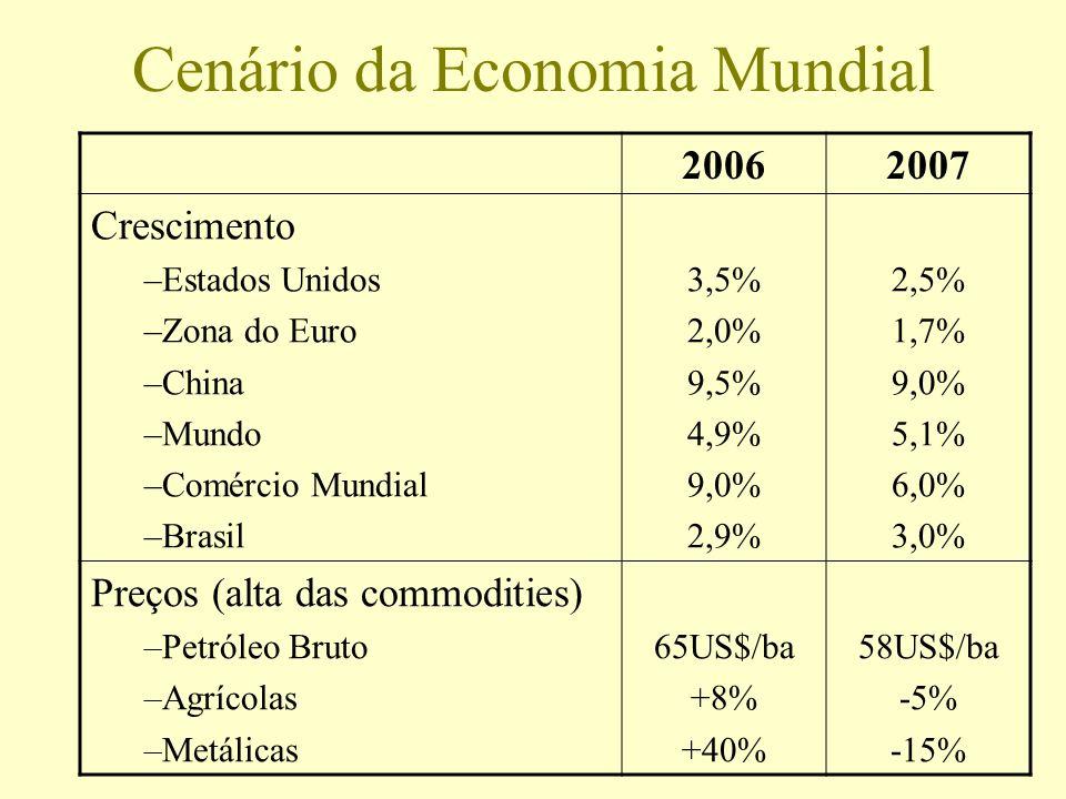 Cenário da Economia Mundial 20062007 Crescimento –Estados Unidos –Zona do Euro –China –Mundo –Comércio Mundial –Brasil 3,5% 2,0% 9,5% 4,9% 9,0% 2,9% 2