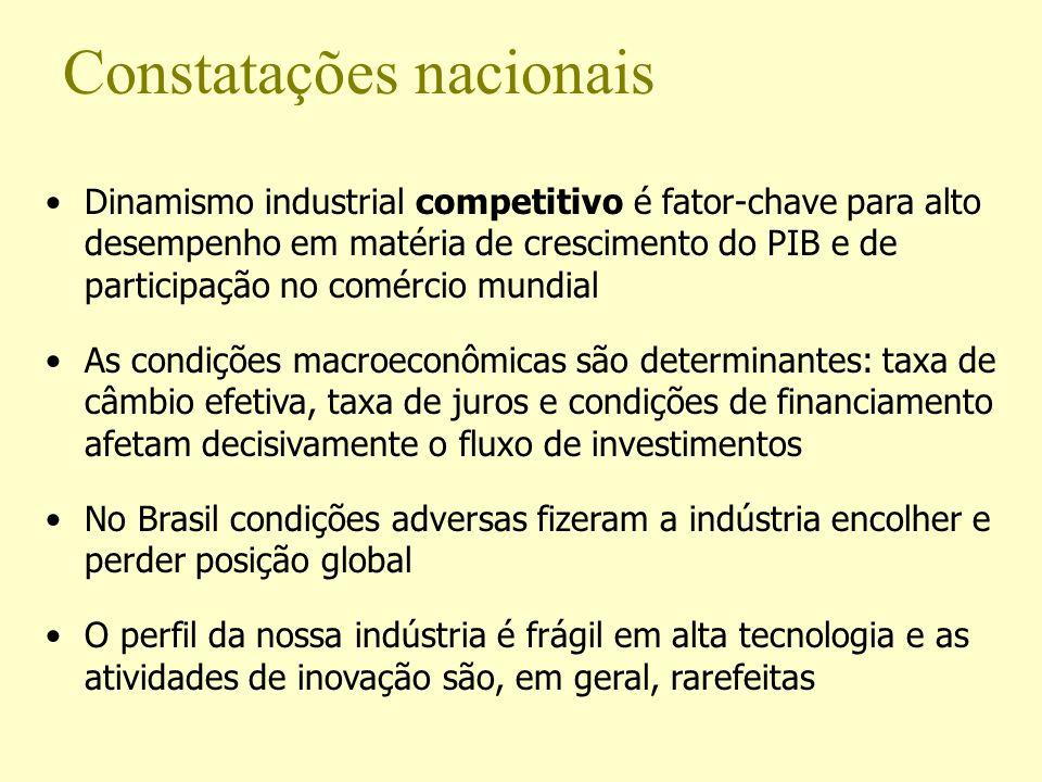 Dinamismo industrial competitivo é fator-chave para alto desempenho em matéria de crescimento do PIB e de participação no comércio mundial As condiçõe