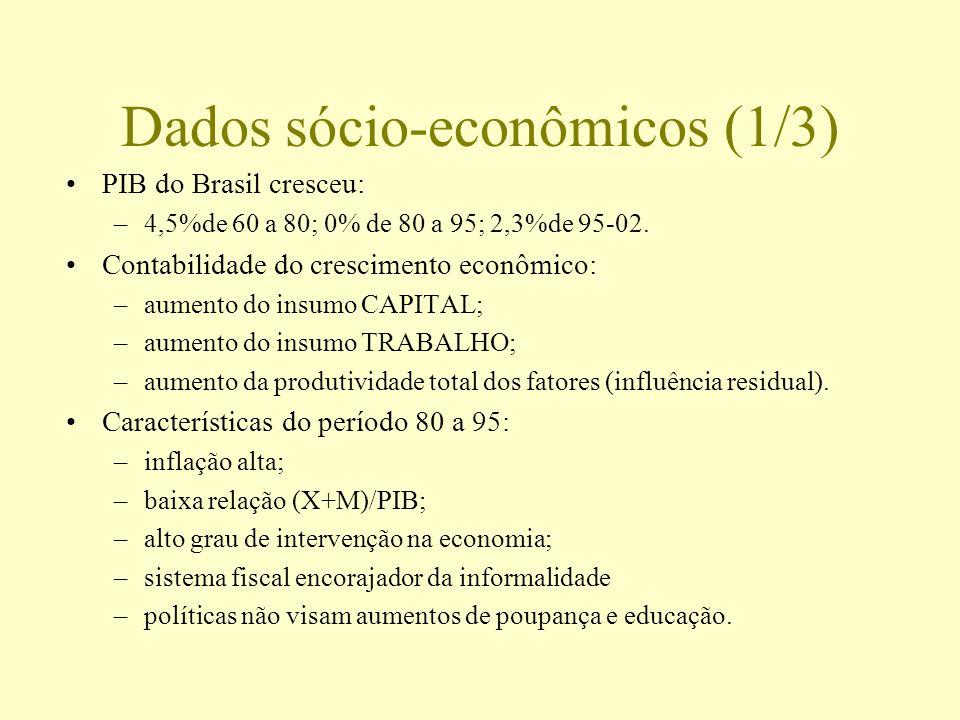 Dados sócio-econômicos (1/3) PIB do Brasil cresceu: –4,5%de 60 a 80; 0% de 80 a 95; 2,3%de 95-02. Contabilidade do crescimento econômico: –aumento do