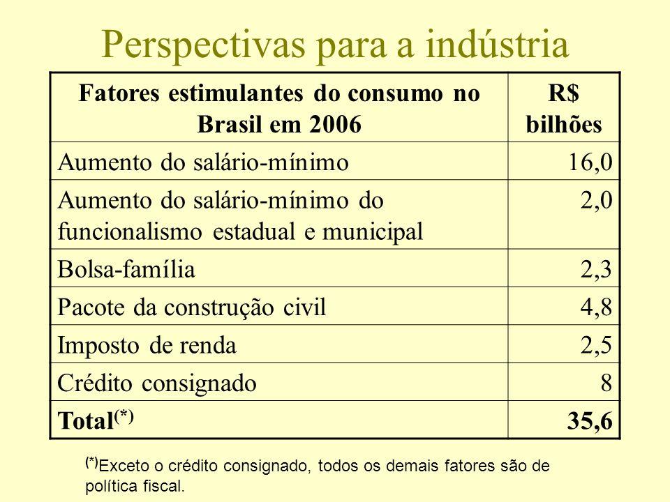 Perspectivas para a indústria Fatores estimulantes do consumo no Brasil em 2006 R$ bilhões Aumento do salário-mínimo16,0 Aumento do salário-mínimo do