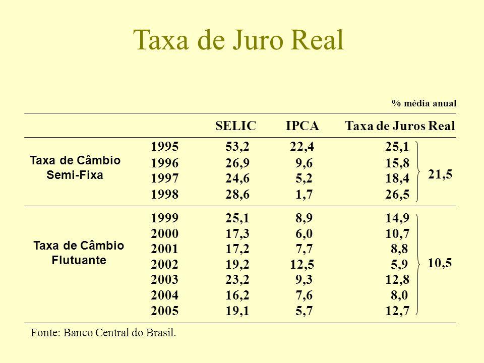 Taxa de Juro Real % média anual SELICIPCATaxa de Juros Real 199553,222,425,1 199626,99,615,8 199724,65,218,4 199828,61,726,5 199925,18,914,9 200017,36
