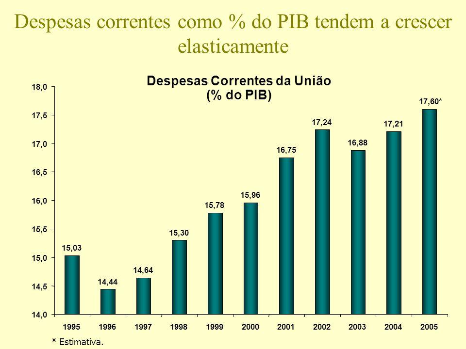 Despesas correntes como % do PIB tendem a crescer elasticamente Despesas Correntes da União (% do PIB) 15,03 14,44 14,64 15,30 15,78 15,96 16,75 17,24