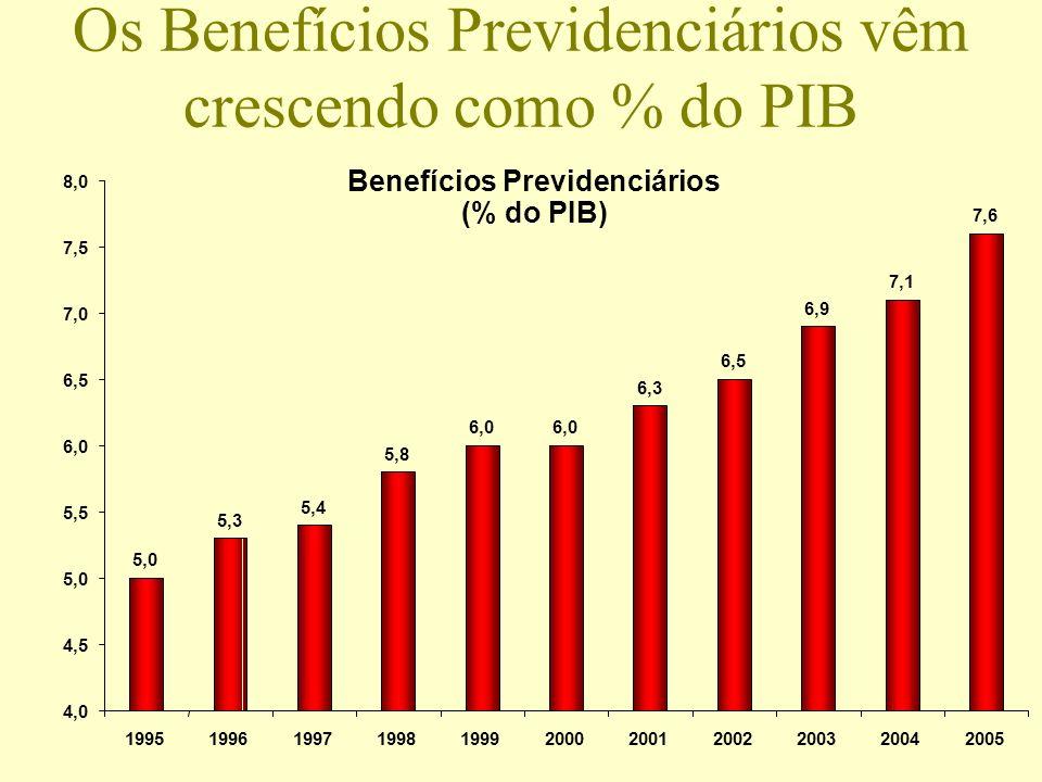 Os Benefícios Previdenciários vêm crescendo como % do PIB Benefícios Previdenciários (% do PIB) 5,0 5,3 5,4 5,8 6,0 6,3 6,5 6,9 7,1 7,6 4,0 4,5 5,0 5,