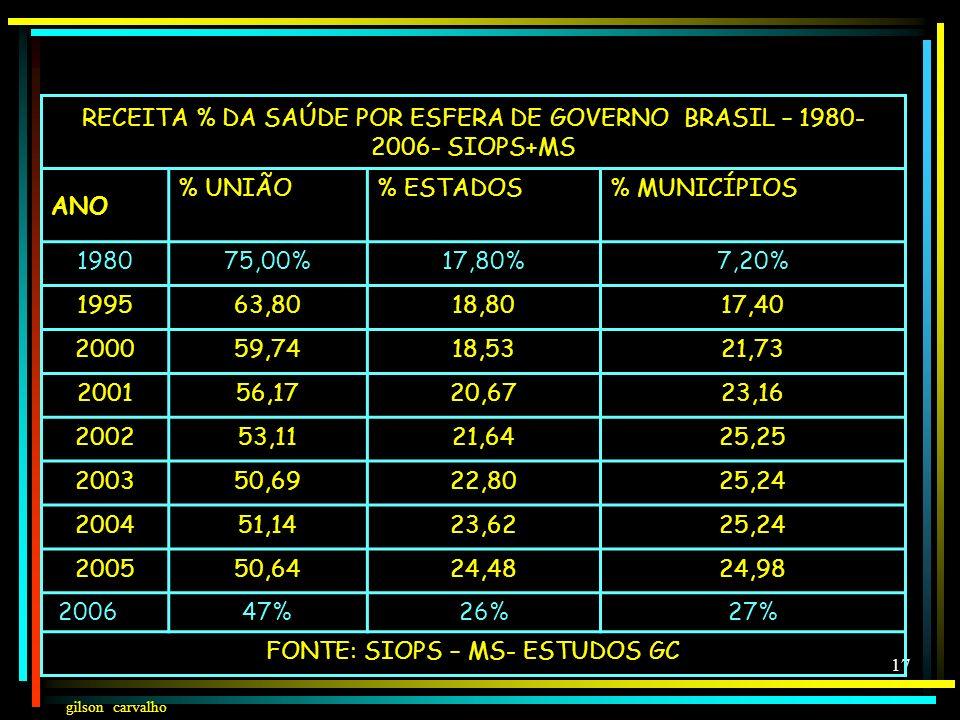 gilson carvalho 16 FINANCIAMENTO SAÚDE BRASIL – 2007- R$BI PÚBLICO 49%FEDERAL 47%44,33 ESTADUAL 26%24,33 MUNICIPAL 27%25,75 TOTAL PÚBLICO 100% 94,41 P