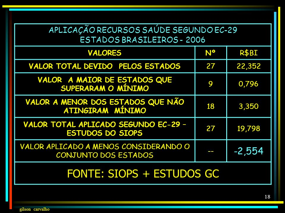 gilson carvalho 17 RECEITA % DA SAÚDE POR ESFERA DE GOVERNO BRASIL – 1980- 2006- SIOPS+MS ANO % UNIÃO% ESTADOS% MUNICÍPIOS 198075,00%17,80%7,20% 19956