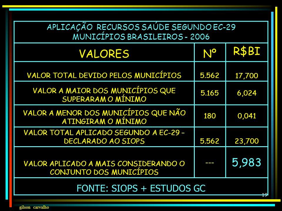 gilson carvalho 18 APLICAÇÃO RECURSOS SAÚDE SEGUNDO EC-29 ESTADOS BRASILEIROS - 2006 VALORESNºR$BI VALOR TOTAL DEVIDO PELOS ESTADOS2722,352 VALOR A MA