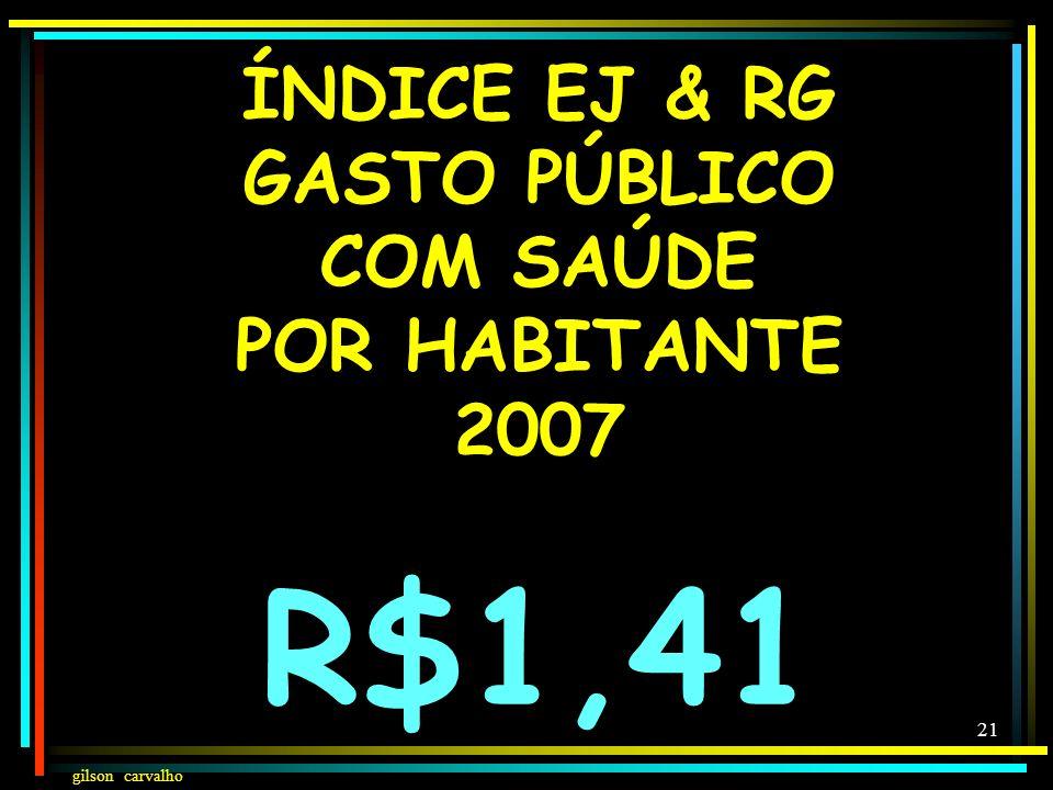 gilson carvalho 20 GASTOS SAÚDE 2007 POR HABITANTE GASTO PÚBLICO-PRIVADO R$192,79 bi POPULAÇÃO - 183.623.316 GASTO SAÚDE POR HABITANTE EM 2007 : R$1.0