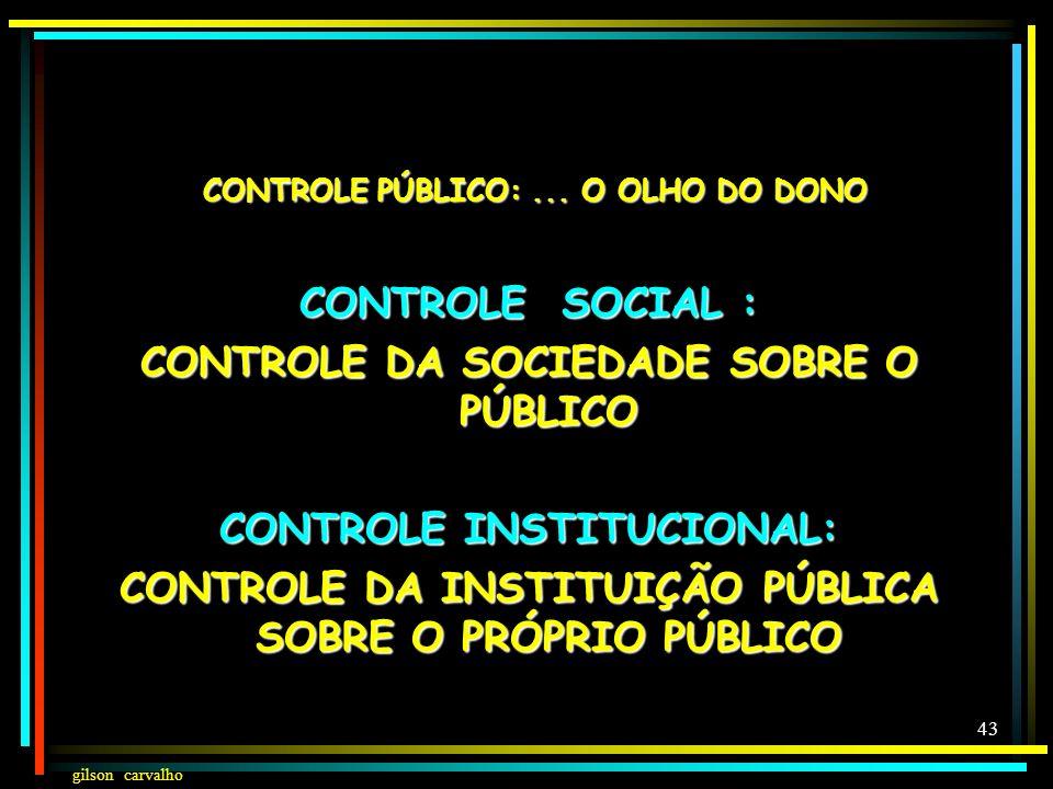 gilson carvalho 42 CONTROLE PÚBLICO CONTROLE PÚBLICO SOCIAL CPS INDIVIDUAL CADA CIDADÃO CPS COLETIVO CPS INTERNO CONSELHO + CONFERÊNCIAS CPS EXTERNO S