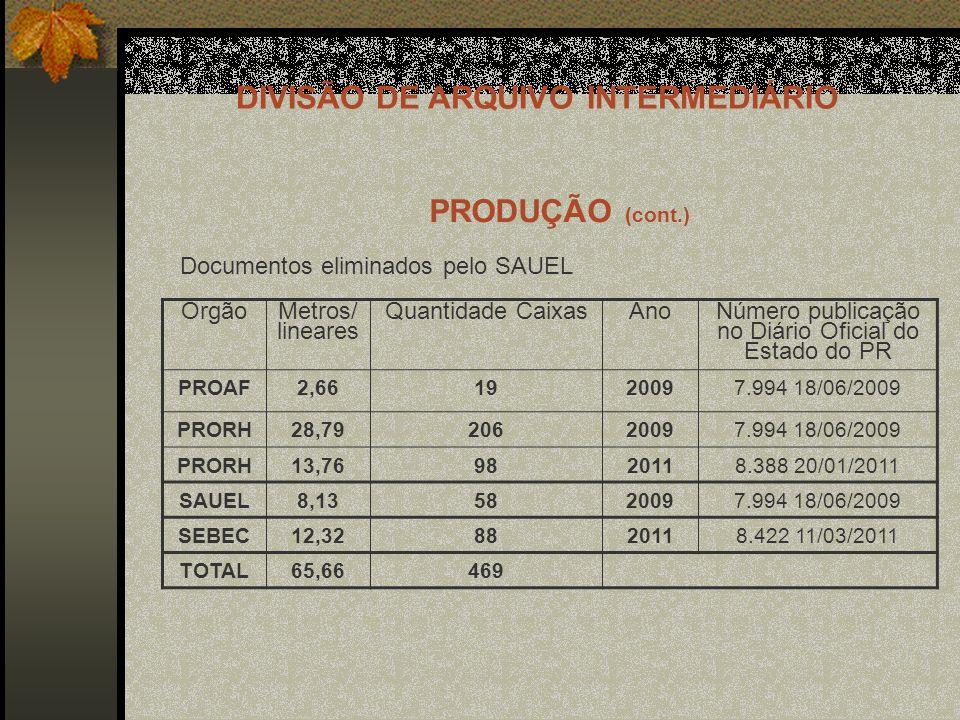 DIVISÃO DE ARQUIVO INTERMEDIÁRIO Órgão Metros/ lineares Quantidade Caixas Ano Número publicação no Diário Oficial do Estado do PR PROAF2,661920097.994 18/06/2009 PRORH28,7920620097.994 18/06/2009 PRORH13,769820118.388 20/01/2011 SAUEL8,135820097.994 18/06/2009 SEBEC12,328820118.422 11/03/2011 TOTAL65,66469 Documentos eliminados pelo SAUEL PRODUÇÃO (cont.)