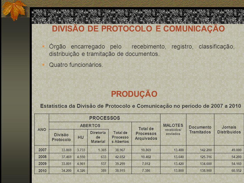 ANO PROCESSOS MALOTES recebidos/ enviados Documento Tramitados Jornais Distribuídos ABERTOS Total de Processos Arquivados Divisão Protocolo HU Diretoria de Material Total de Processo s Abertos 2007 33.8693.7331.36538.96710.86913.488142.20049.000 2008 37.4694.55063342.65210.40213.640125.31654.280 2009 33.8014.96153739.2997.01213.420134.60054.160 2010 34.2004.32638938.9157.38613.800138.90060.552 DIVISÃO DE PROTOCOLO E COMUNICAÇÃO Órgão encarregado pelo recebimento, registro, classificação, distribuição e tramitação de documentos.