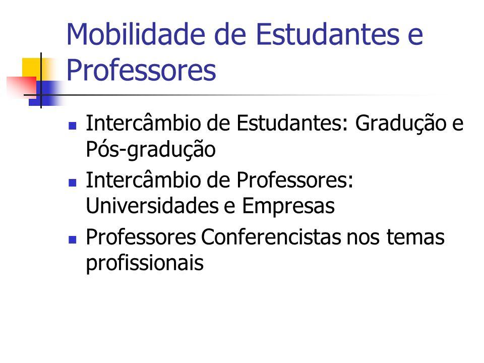 Mobilidade de Estudantes e Professores Intercâmbio de Estudantes: Gradução e Pós-gradução Intercâmbio de Professores: Universidades e Empresas Profess