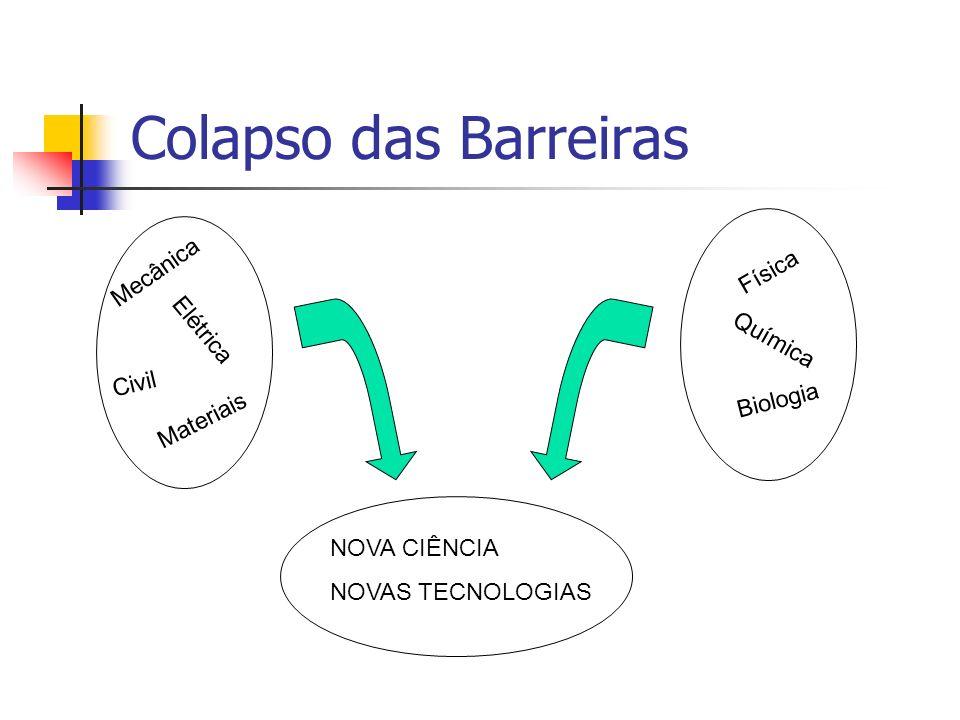 Colapso das Barreiras Mecânica Elétrica Civil Materiais Física Química Biologia NOVA CIÊNCIA NOVAS TECNOLOGIAS