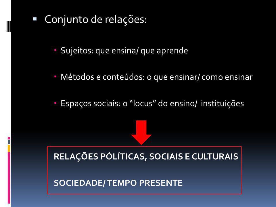 Conjunto de relações: Sujeitos: que ensina/ que aprende Métodos e conteúdos: o que ensinar/ como ensinar Espaços sociais: o locus do ensino/ instituiç