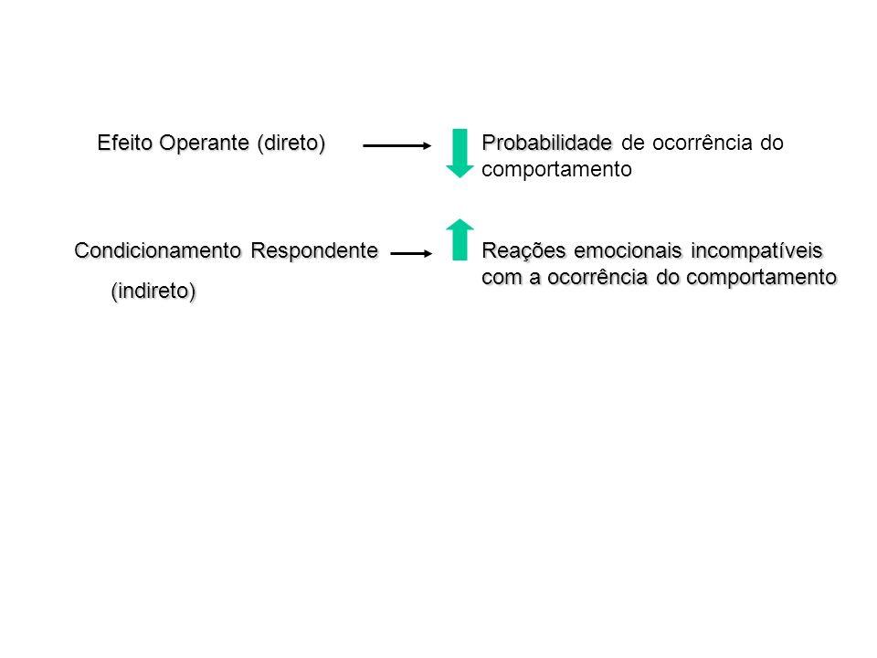 Efeito Operante (direto) Probabilidade Probabilidade de ocorrência do comportamento Condicionamento Respondente (indireto) (indireto) Reações emociona