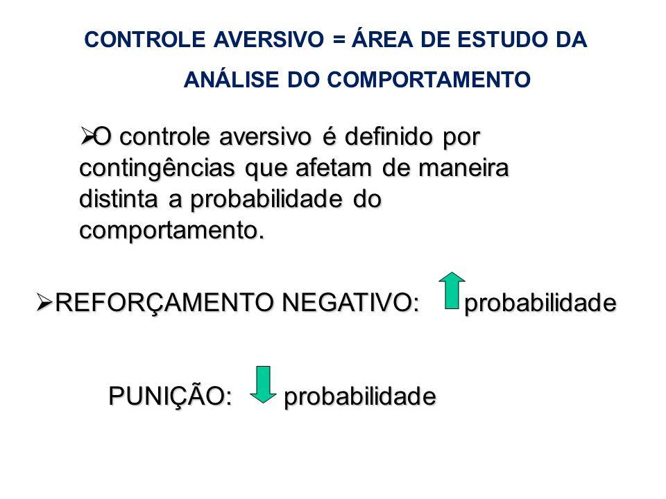 O controle aversivo é definido por contingências que afetam de maneira distinta a probabilidade do comportamento. O controle aversivo é definido por c