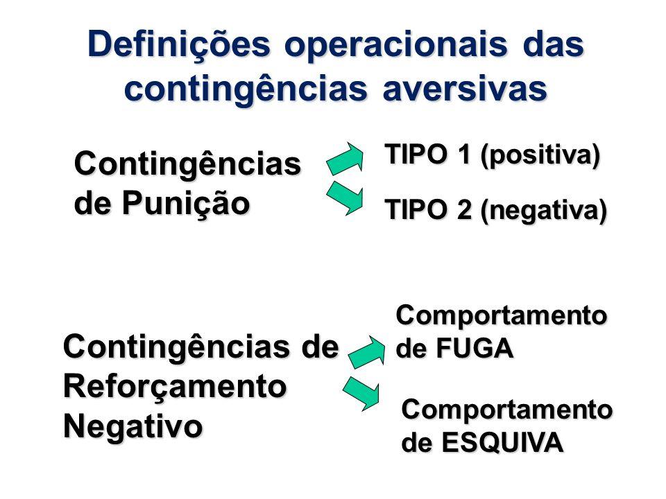Definições operacionais das contingências aversivas Contingências de Punição Contingências de Reforçamento Negativo TIPO 1 (positiva) TIPO 2 (negativa