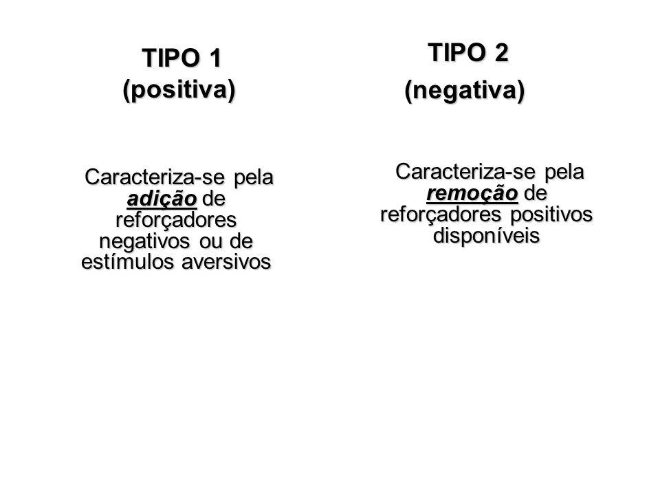 TIPO 1 (positiva) TIPO 1 (positiva) TIPO 2 TIPO 2(negativa) Caracteriza-se pela adição de reforçadores negativos ou de estímulos aversivos Caracteriza