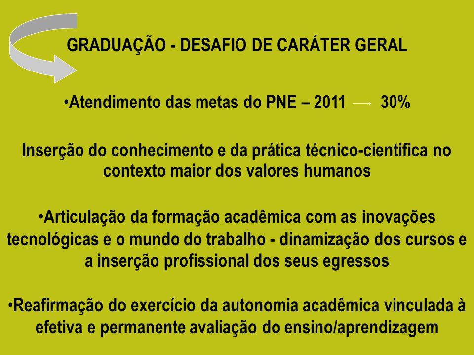 GRADUAÇÃO - DESAFIO DE CARÁTER GERAL Atendimento das metas do PNE – 2011 30% Inserção do conhecimento e da prática técnico-cientifica no contexto maio