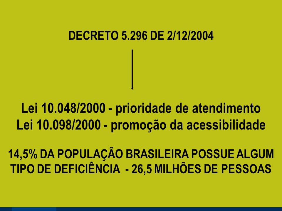 DECRETO 5.296 DE 2/12/2004 Lei 10.048/2000 - prioridade de atendimento Lei 10.098/2000 - promoção da acessibilidade 14,5% DA POPULAÇÃO BRASILEIRA POSSUE ALGUM TIPO DE DEFICIÊNCIA - 26,5 MILHÕES DE PESSOAS