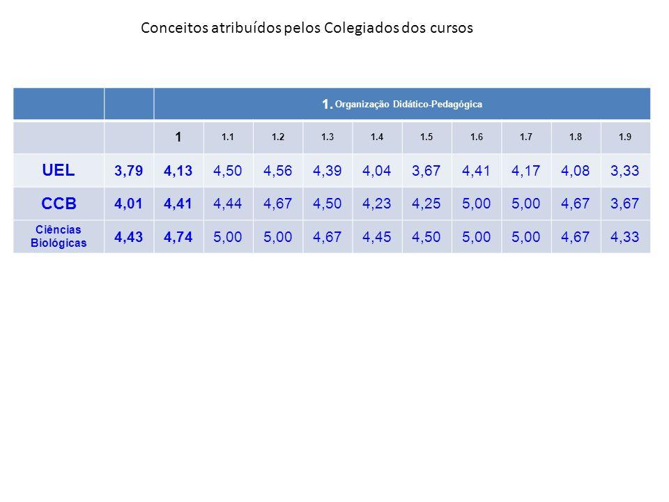 1.3.Coerência do PPC* e do currículo com as Diretrizes Curriculares Nacionais*.