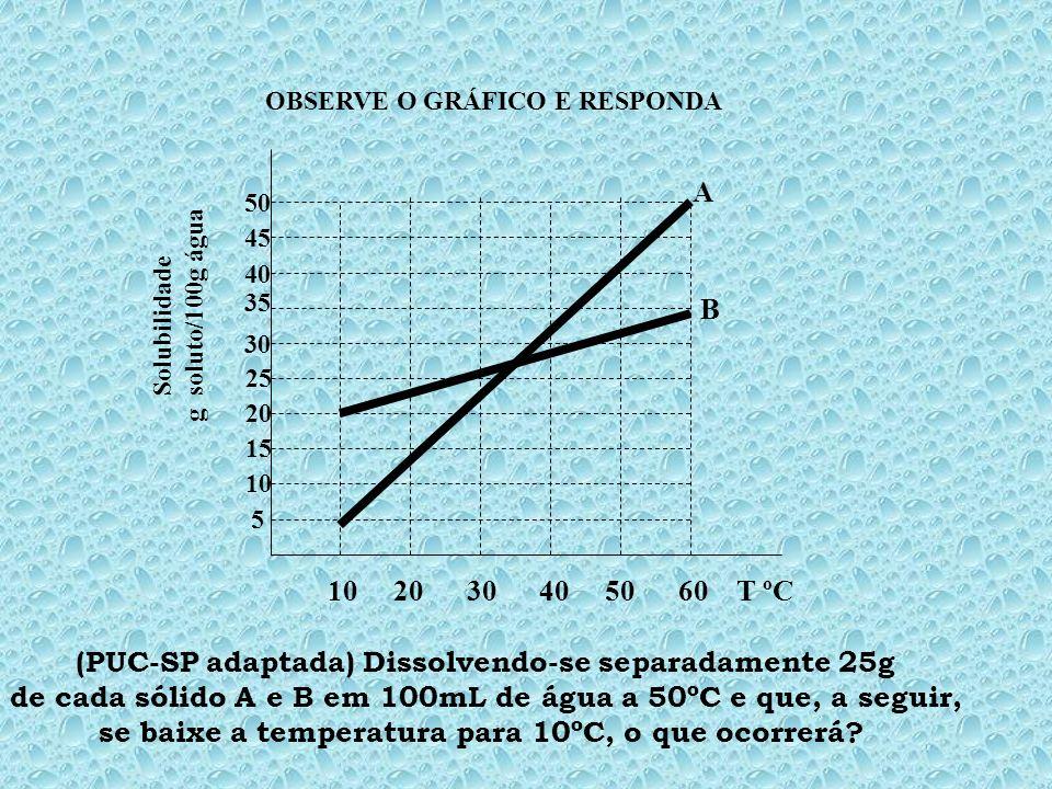 10 20 30 40 50 60 T ºC 5 10 15 20 25 30 35 45 40 50 Solubilidade g soluto/100g água dissolve 5g/100g a 30ºC dissolve 25g/100g a 30ºC dissolve 20g/100g