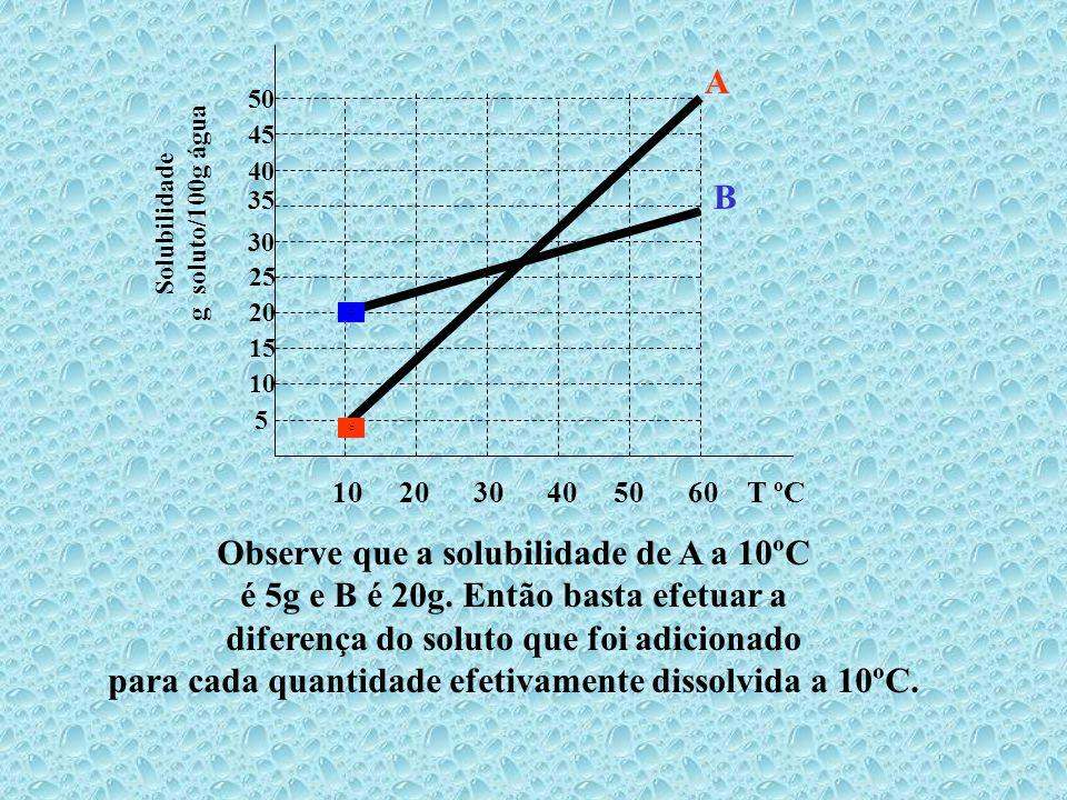 10 20 30 40 50 60 T ºC 5 10 15 20 25 30 35 45 40 50 Solubilidade g soluto/100g água A B (PUC-SP adaptada) Dissolvendo-se separadamente 25g de cada sól