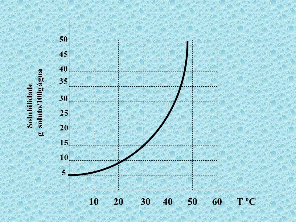 Num gráfico com a temperatura na abscissa e o coeficiente de solubilidade na ordenada podemos compreender melhor a classificação das soluções.